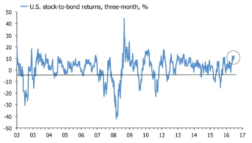 Stock to bond returs US.jpg