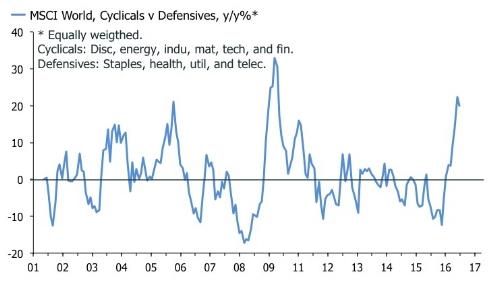 cyclicals .jpg