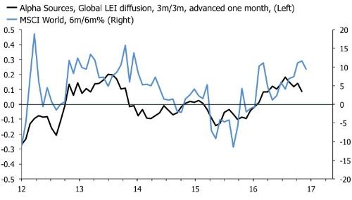 global lei and MSCI WO.jpg