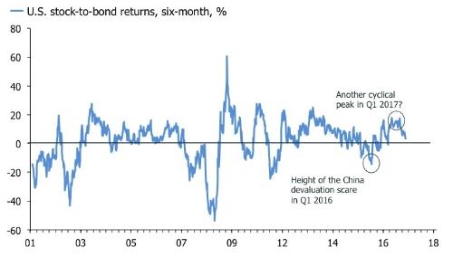stock-to-bond 1.jpg