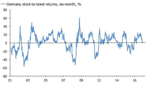 stock to bond 2.jpg