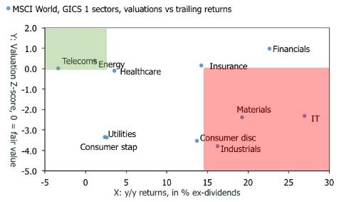 MSCI world valuations.jpg