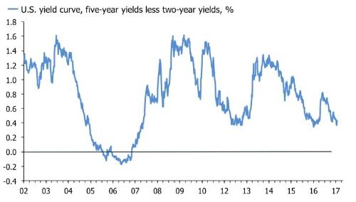 yield curve.jpg