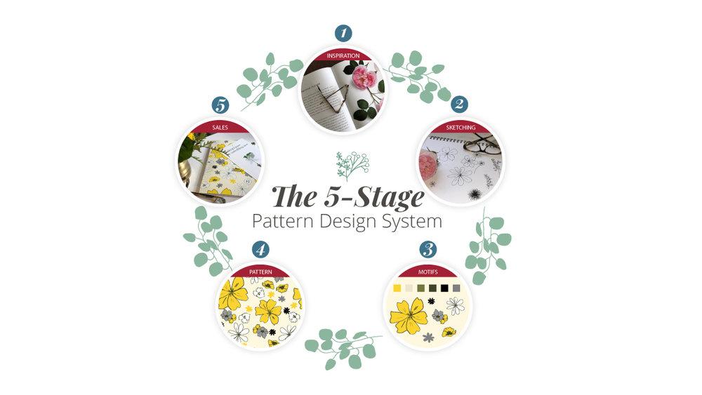 5Stage_Pattern_Design_System_AnneLaFollette.jpg