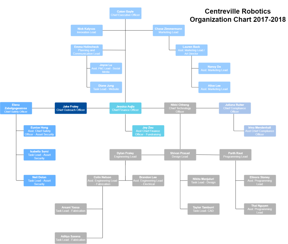 updated_ORG_chart-1718.png