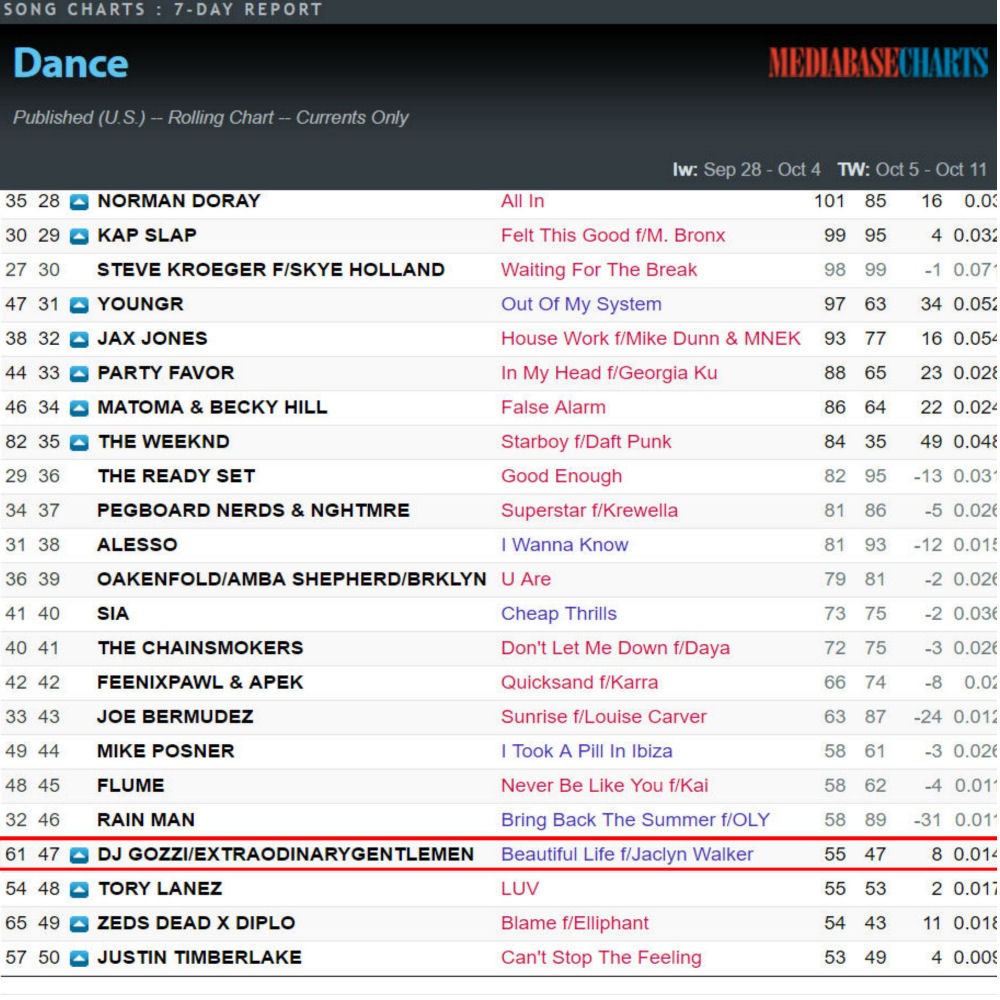 Top 50 Dance Radio in USA