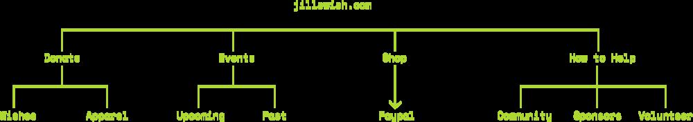 Jill's Wish Sitemap_New.png