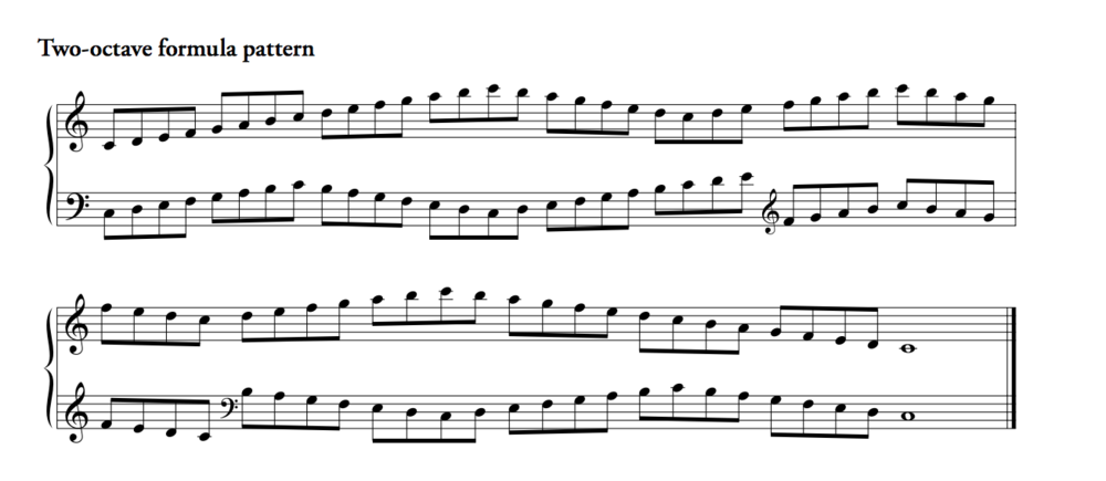 THIS IS JUST AN EXAMPLE OF THE PATTERN IN C MAJOR. YOUR PATTERN IS IN C MINOR.