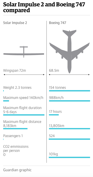 """""""The plane could fly almost perpetually but the pilots cannot, due to the grueling conditions aboard."""" – The Guardian; Piccard and Borschberg alternated shifts flying the 16 legs of the journey."""