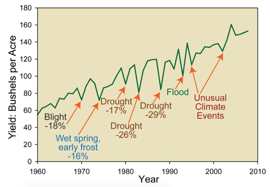 Source: The United States Environmental Protection Agency - Climate Impacts on Agriculture and Food Supply