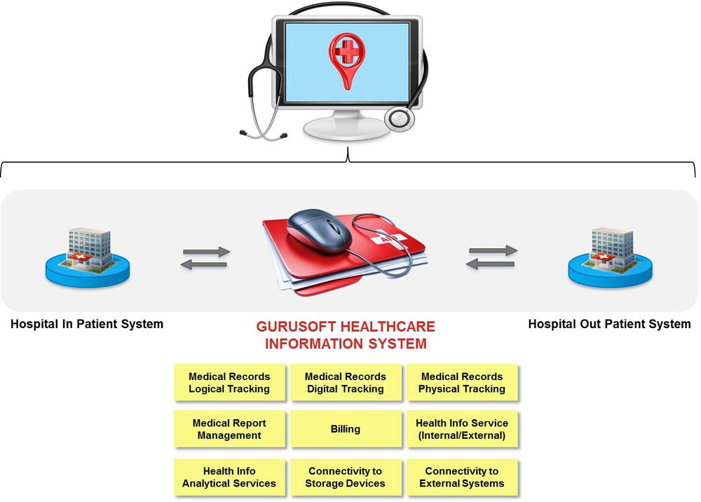 healthcare management system gurusoft