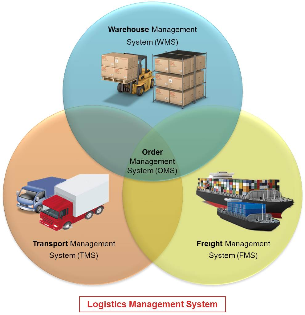 Gurusoft Logistics Management System - Warehouse (WMS), Transport (TMS), Freight (FMS) & Order Management System (OMS)