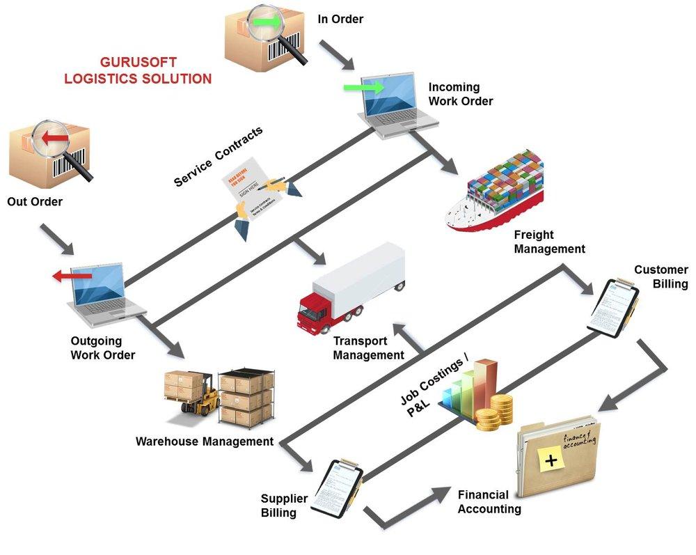 Logistics Management System 3pl Wms Tms Oms Gurusoft