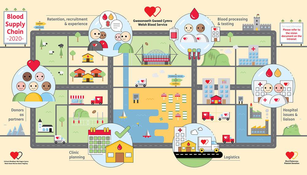 Welsh Blood Service Road map