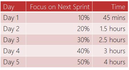 1-week sprints.png