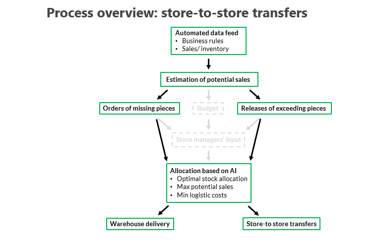 P & L Image 1 - Store-to-store transfers process overview FINAL.PNG