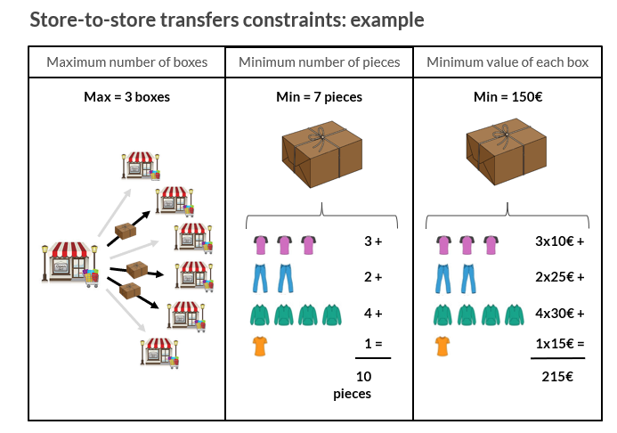P & L Image 2 - Store-to-store transfers constraints FINAL.PNG