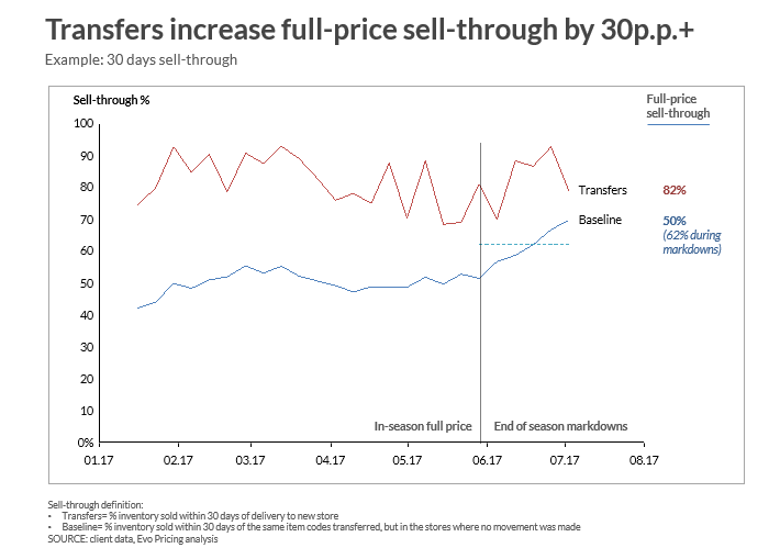 P & L Image 3 - transfer increase sell-through by 30 percent FINAL.PNG