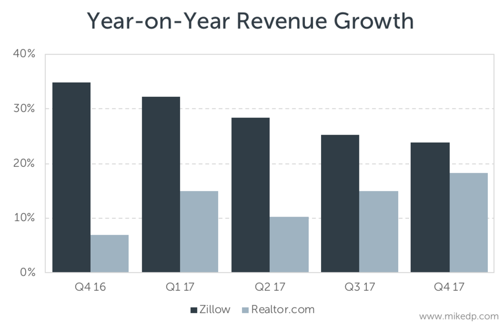 Zillows Revenue Growth Slows Adventures In Real Estate Tech By