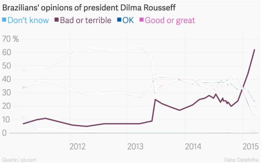 Source: http://qz.com/365243/dilmas-approval-ratings-are-the-worst-for-a-brazilian-president-since-1992-just-before-the-president-was-impeached/