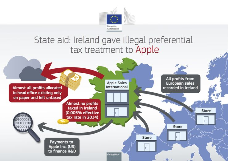 A diagram showing the European Commission's account of Apple's tax practices. Source: European Commission, accessed through Daily Mail.