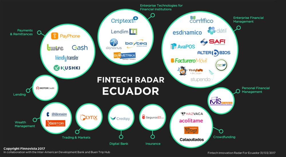 Fintech-Radar-Ecuador_website.png