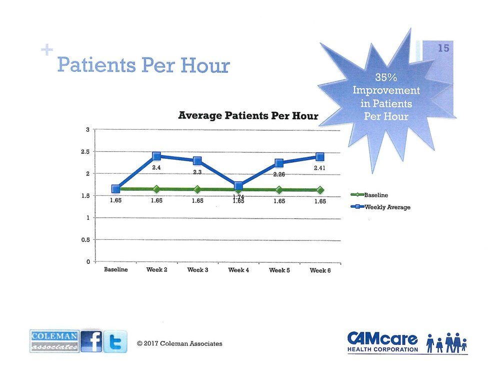 Patient Per Hour graph-page-001.jpg