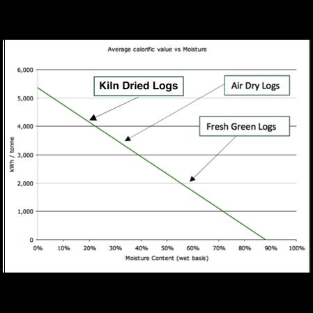 moisture-content-graph.png