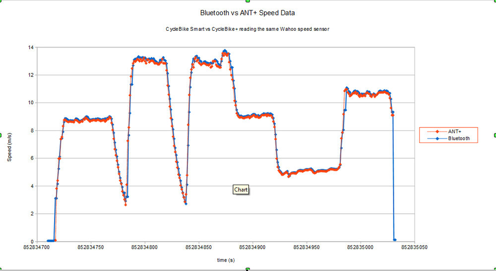 Comparing ANT+ with Bluetooth data for the Wahoo speed sensor