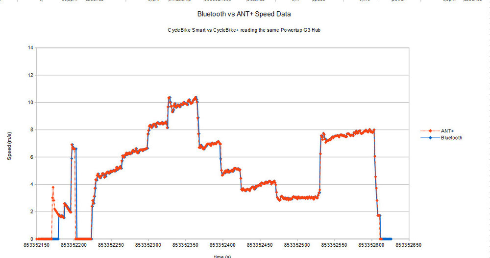 Comparison of Powertap G3 speed data for Bluetooth and ANT+ interfaces
