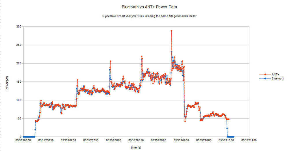 Power data from Stages Cycling left crank power meter measured with Bluetooth and ANT+ using CycleBike Smart and CycleBike+