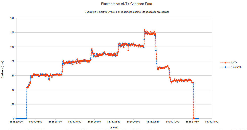 Cadence data from Stages Cycling left crank power meter measured with Bluetooth and ANT+ using CycleBike Smart and CycleBike+