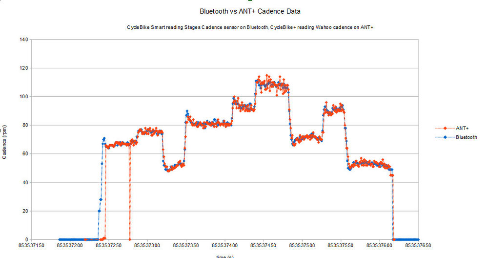 Cadence data from Stages Cycling left crank power meter measured with Bluetooth using CycleBike Smart and cadence data from a Wahoo sensor using ANT+ with CycleBike+