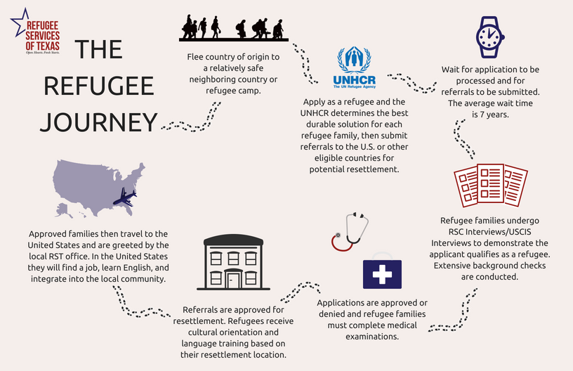 Website - The Refugee Journey.png