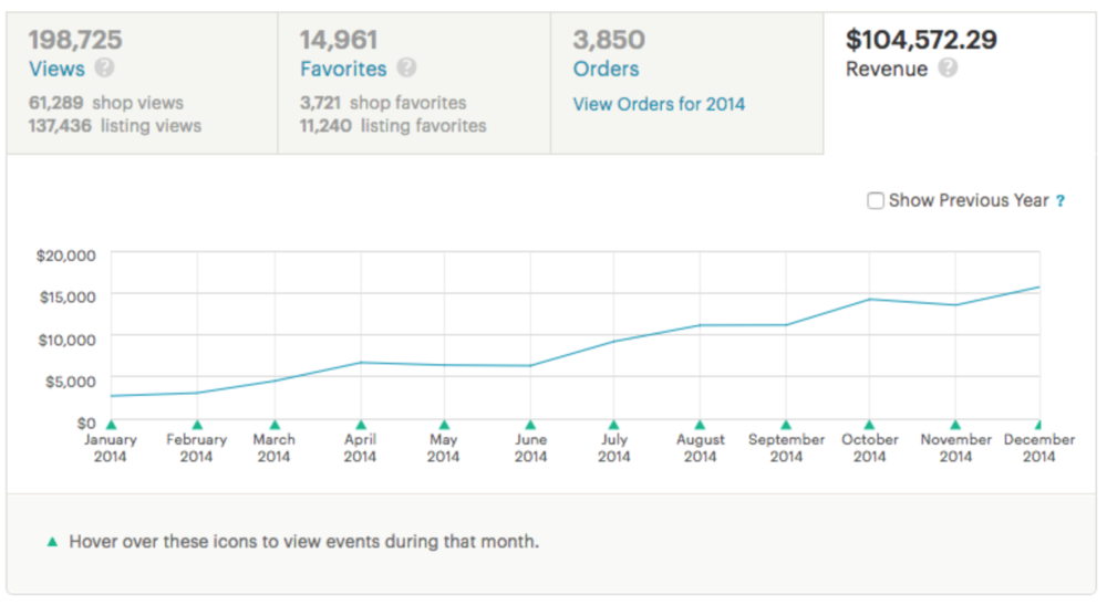 Stats from my first full year selling on Etsy with LittleHighbury