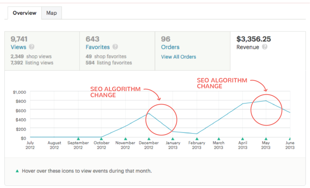 Gotta love relying 100% on Etsy SEO for your sales…