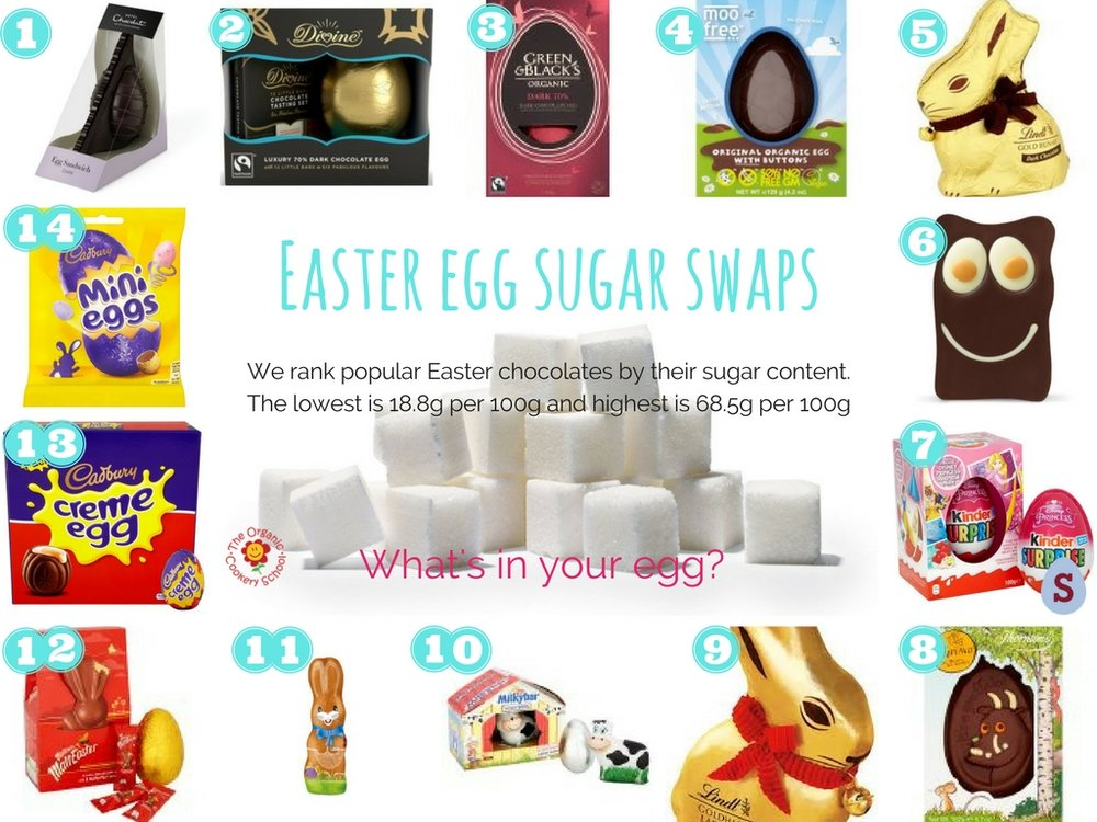 easter egg sugar swaps the organic cookery school