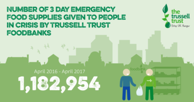 number-of-food-supplies-trussell-trust