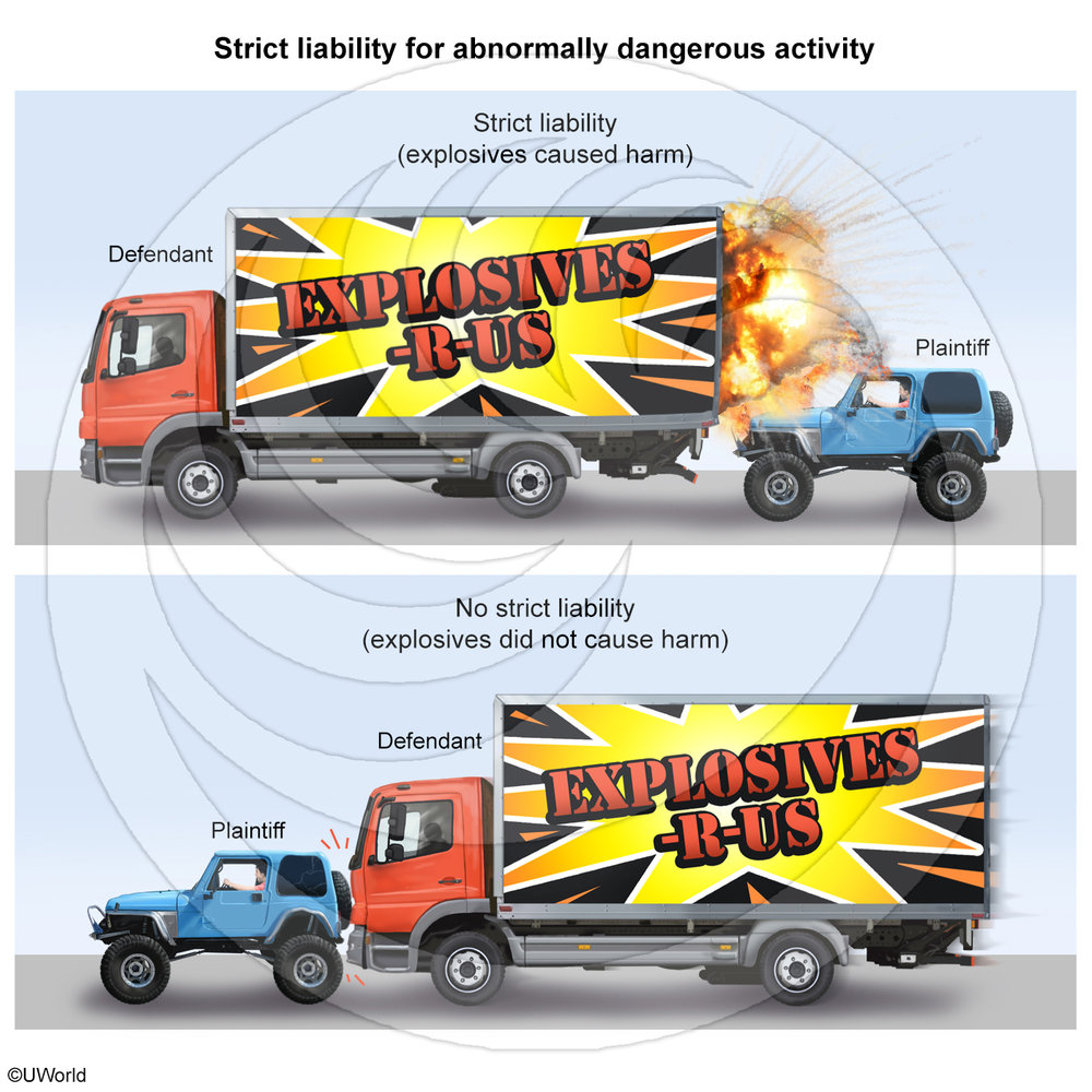 Strict-liability-for-abnormally-dangerous-activity-Edit.jpg