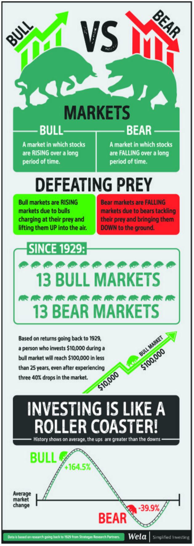 bear markets vs bull markets