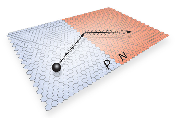 Illustration of electrons undergoing negative refraction at a p–n junction in graphene. (Courtesy: Cory Dean)
