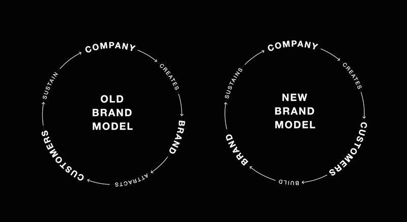 THE NEW BRAND MODEL