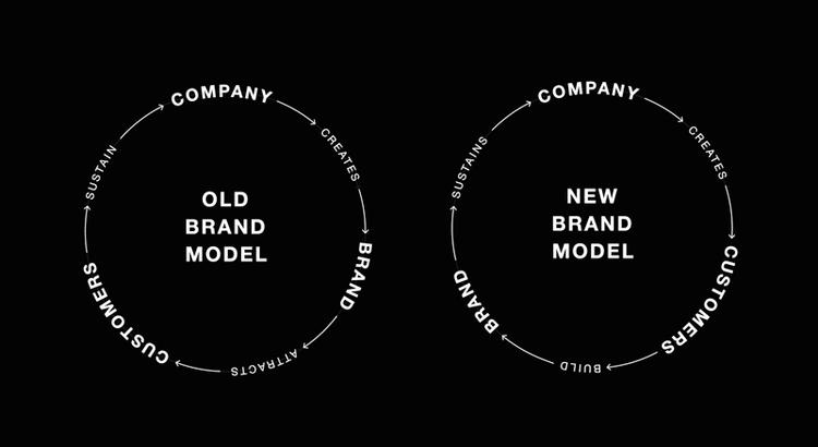 THE NEW BRAND MODEL