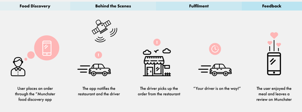 Points of contact when a customer orders food through a food discovery app called 'Munchster'