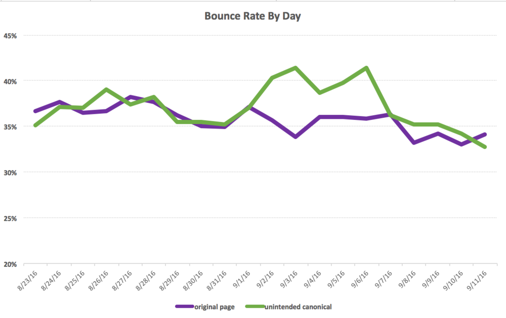 broken-canonical-bounce-rate.png