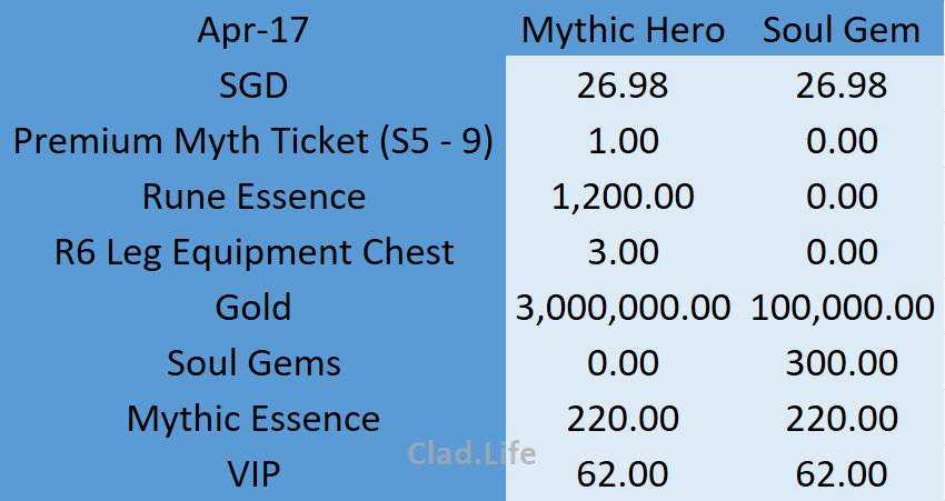 April 2017 Mythic Hero & Soul Gem Packages