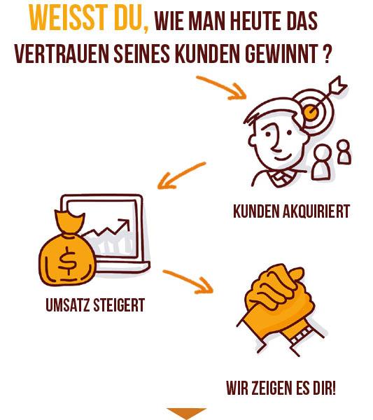 Videomarketing München
