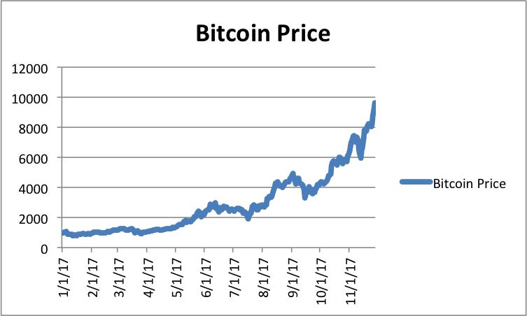 2017 Year to Date Bitcoin Price. Up over 900%
