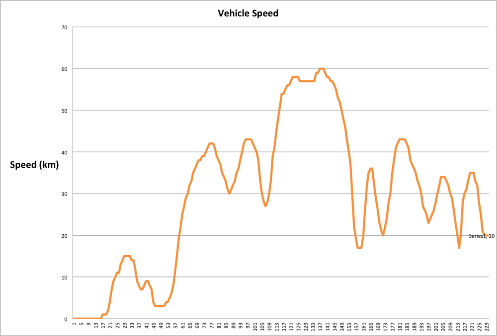 Vehicle Speed plotted using Excel