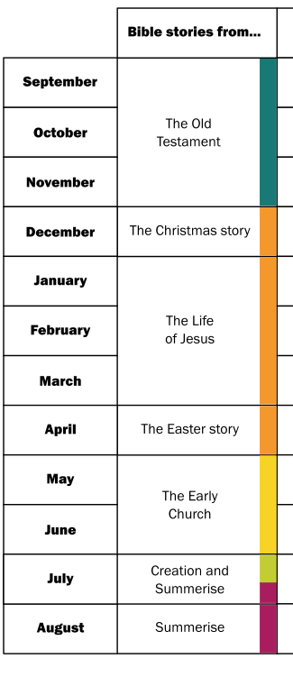 Curriculum chart cropped Stories only.png